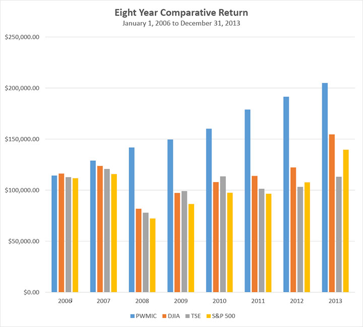 8yr-comparative-return-1
